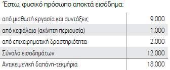 Συνεπώς φορολογείται με τεκμαρτό εισόδημα 18.000 ευρώ. Στην περίπτωση αυτή 2e5242ecfaa
